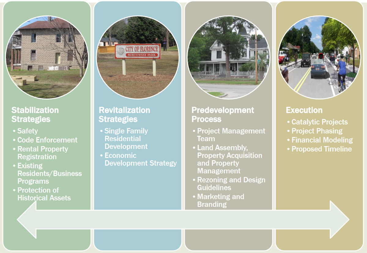 City of Florence Neighborhood Revitalization Strategy – APD